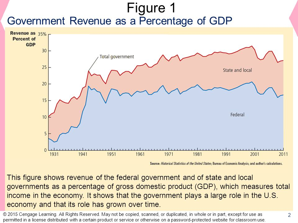 Figure 1 Government Revenue as a Percentage of GDP