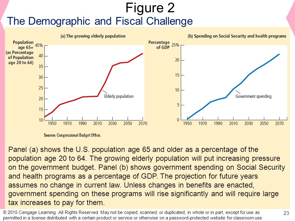 Figure 2 The Demographic and Fiscal Challenge