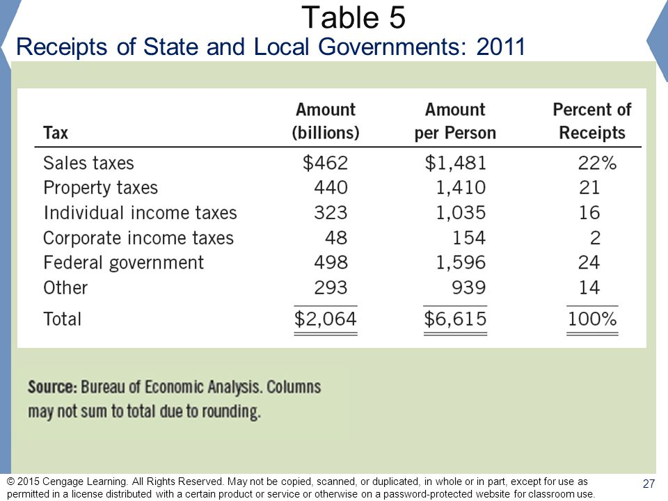 Table 5 Receipts of State and Local Governments: 2011