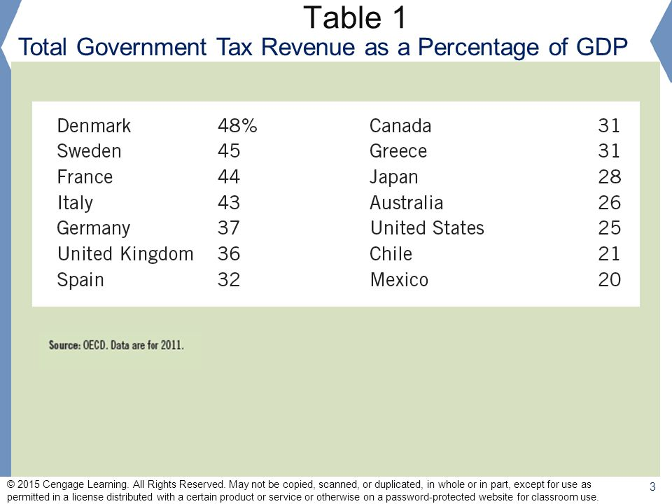 Table 1 Total Government Tax Revenue as a Percentage of GDP