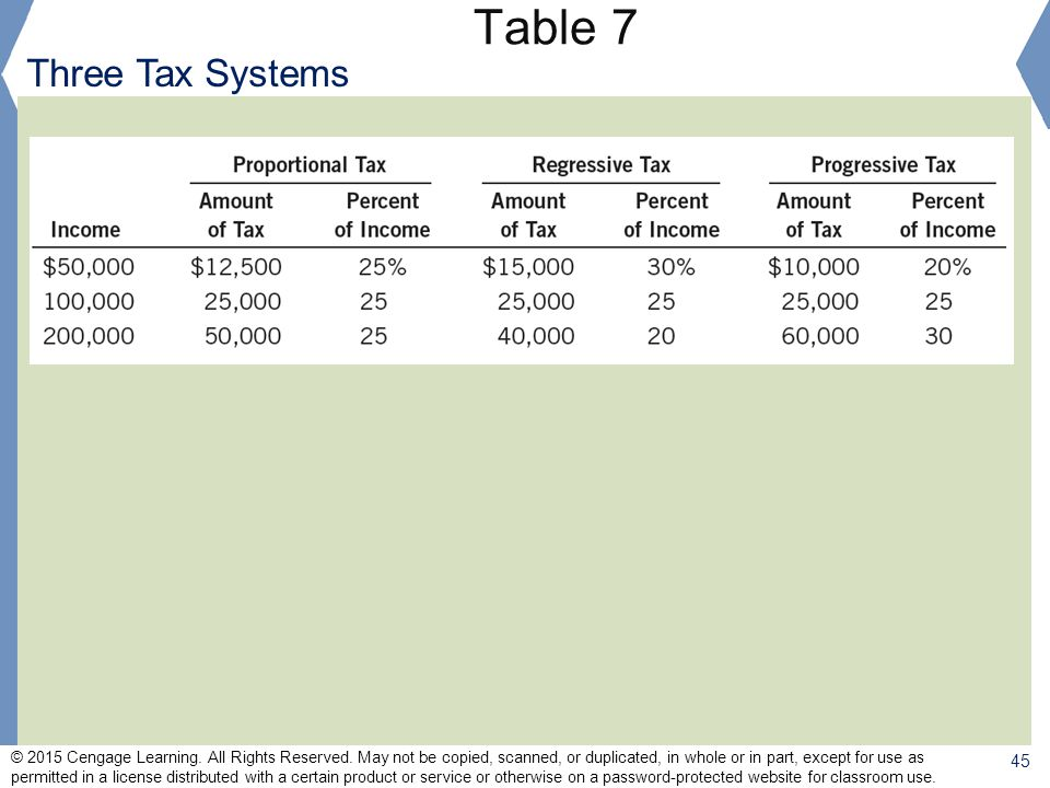 Table 7 Three Tax Systems