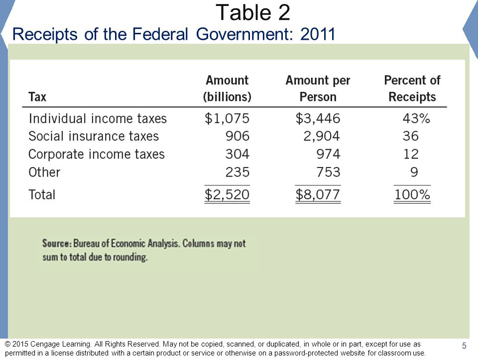 Table 2 Receipts of the Federal Government: 2011