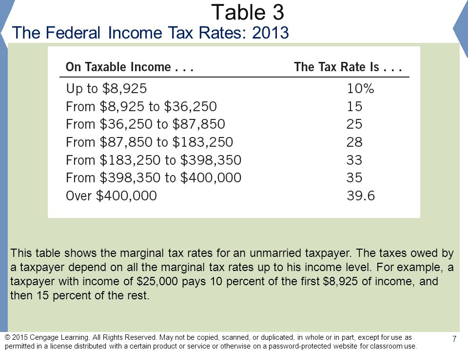 Table 3 The Federal Income Tax Rates: 2013