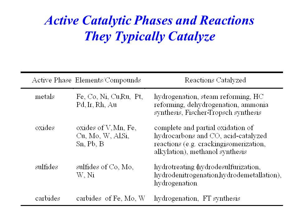 Active Catalytic Phases and Reactions They Typically Catalyze