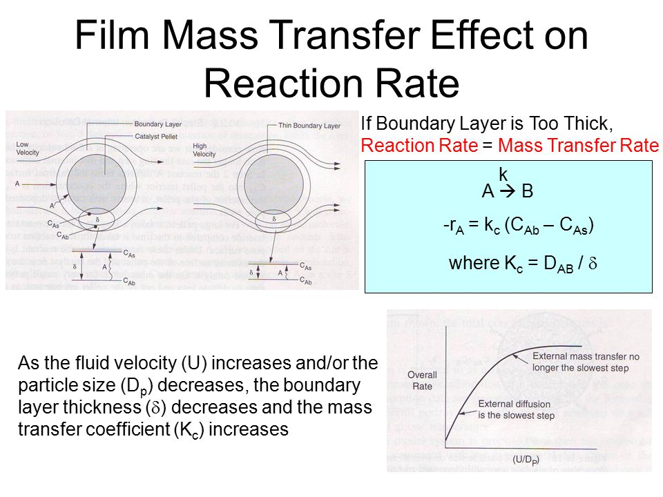Film Mass Transfer Effect on Reaction Rate