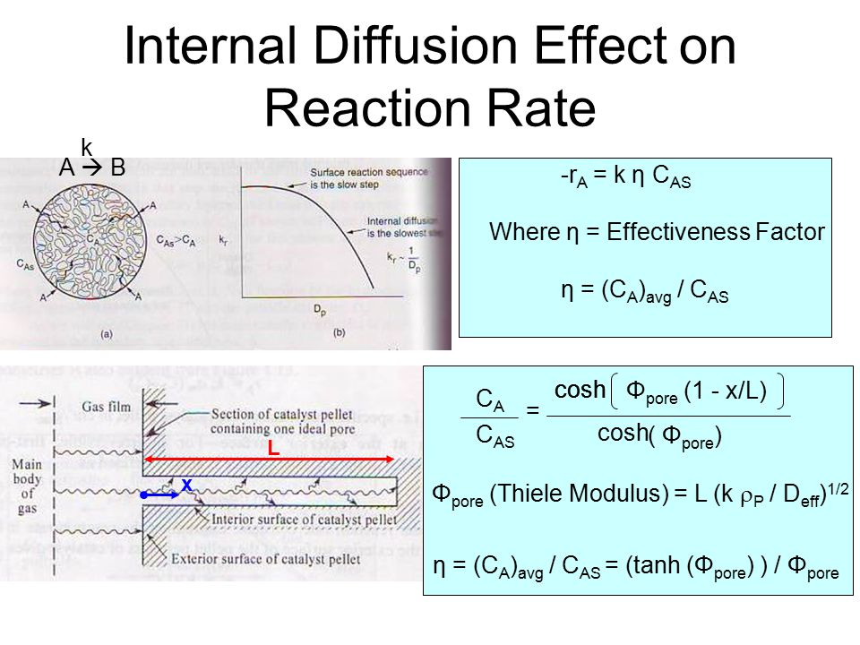 Internal Diffusion Effect on Reaction Rate