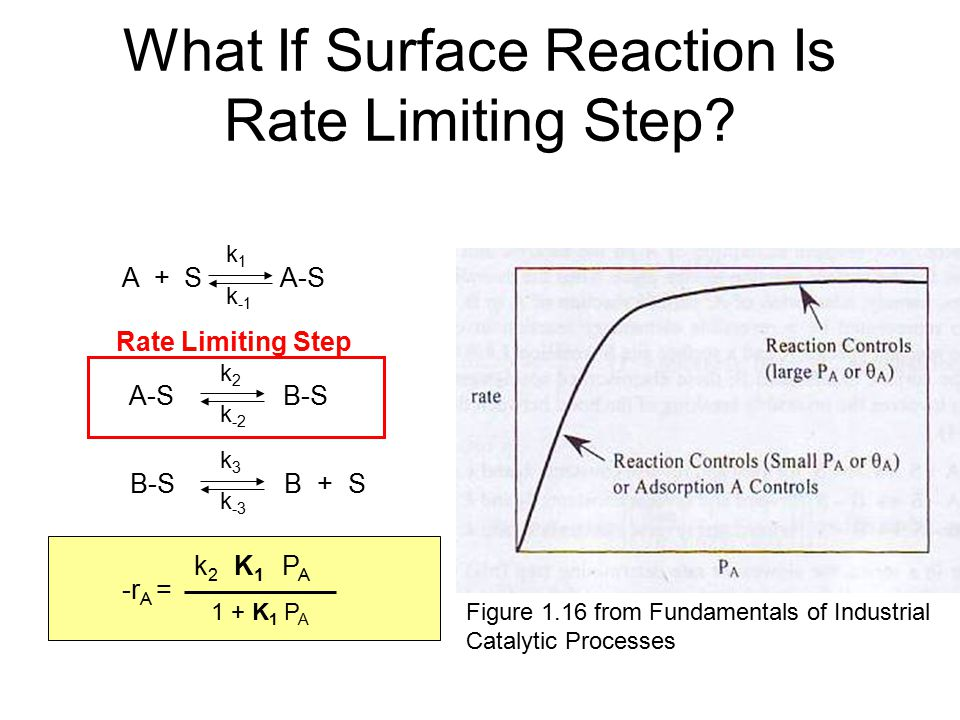 What If Surface Reaction Is Rate Limiting Step