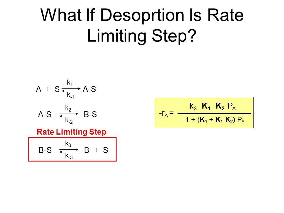 What If Desoprtion Is Rate Limiting Step