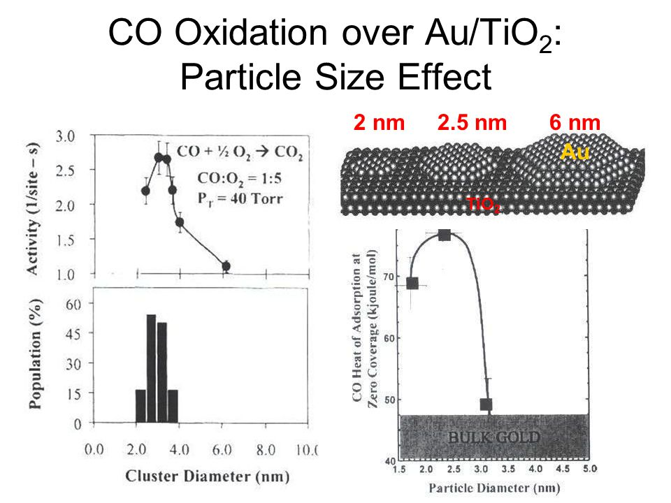 CO Oxidation over Au/TiO2: Particle Size Effect