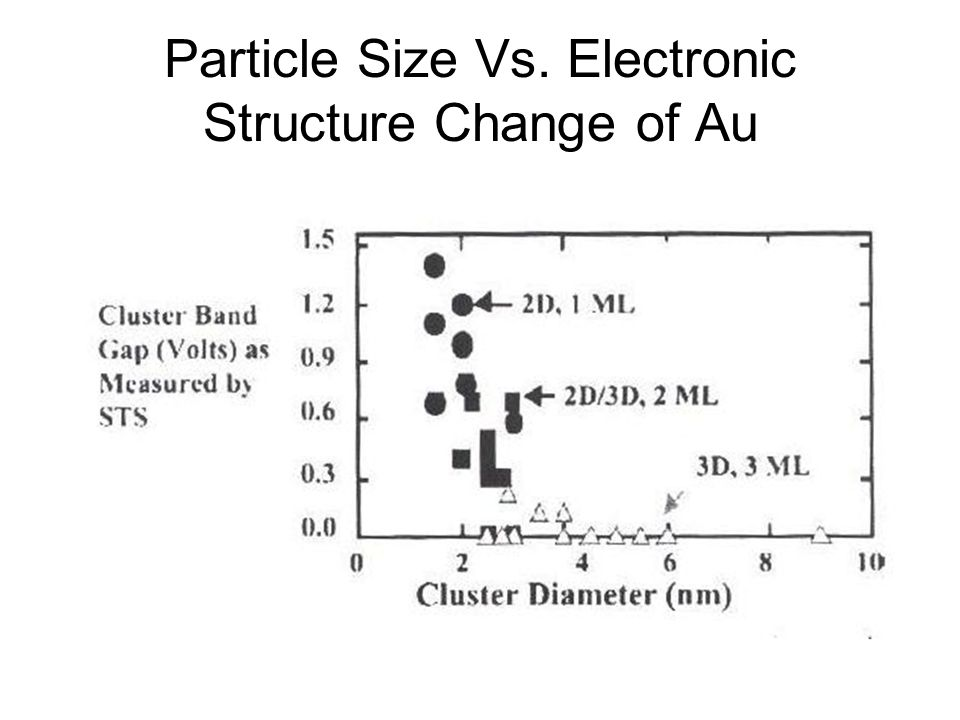 Particle Size Vs. Electronic Structure Change of Au