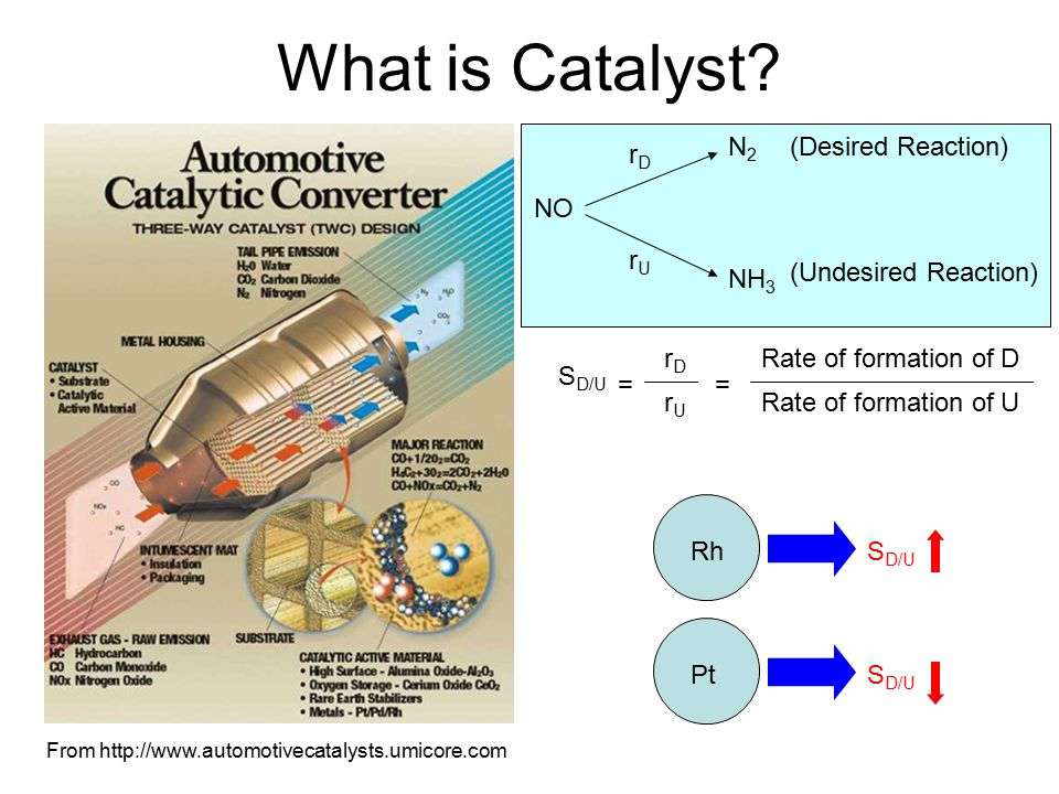 What is Catalyst N2 (Desired Reaction) rD NO rU (Undesired Reaction)