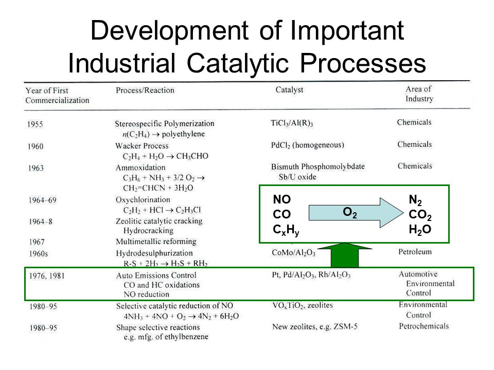 Development of Important Industrial Catalytic Processes