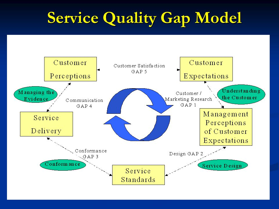 strategic importance of gap essay Training need analysis scrutinizes the gap in performance from theory to its current state this gap may occur at the organizational level or at the individual level from this gap analysis, we can assume the resources required and plan the budget accordingly.