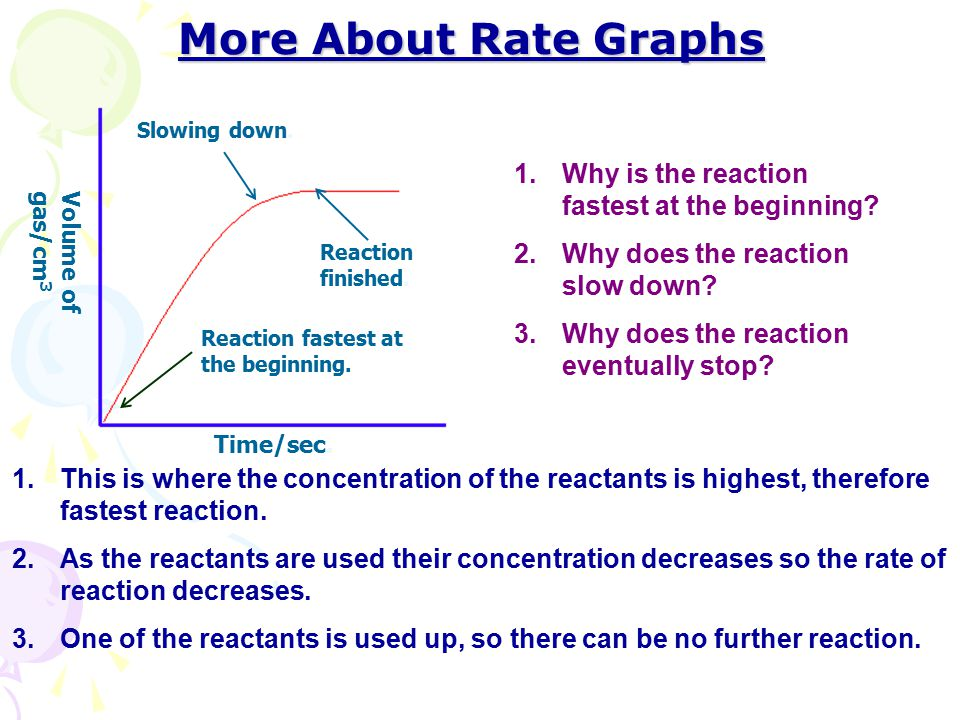 More About Rate Graphs Why is the reaction fastest at the beginning