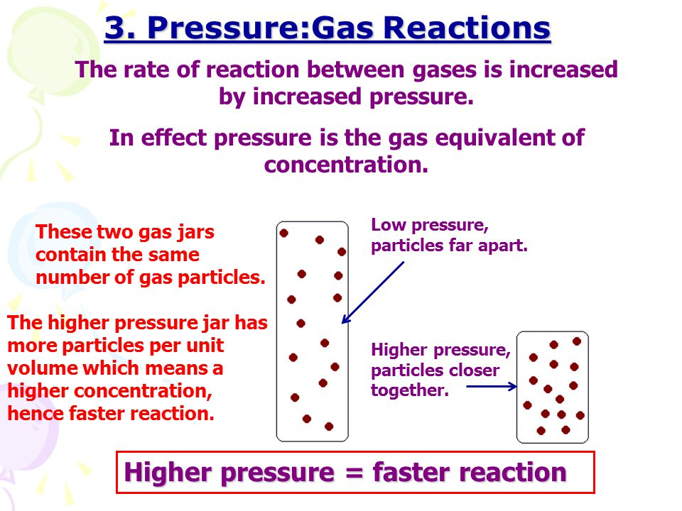 3. Pressure:Gas Reactions