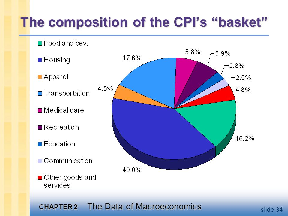 Understanding the CPI Example with 3 goods For good i = 1, 2, 3