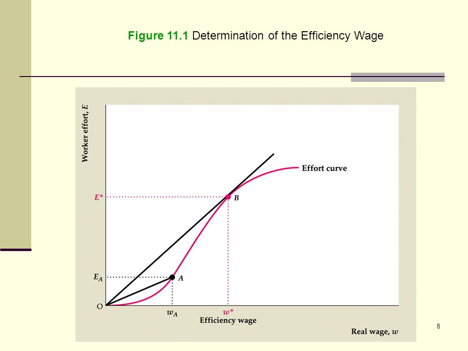 keynes wage efficiency