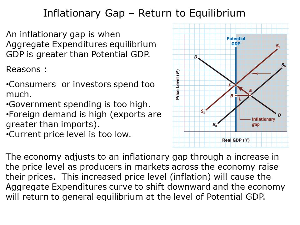 inflation and equilibrium gdp level Gdp deflator is a measure of the price of all the goods and services included in gross domestic product price level (inflation) to reach equilibrium.