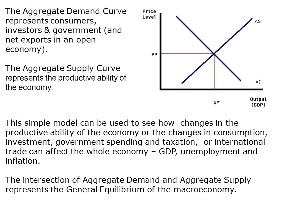 definition of demand and supply economics essay Theories: supply & demand introduction to supply and demand demand the willingness of consumers to buy a particular good is called demand the most important factor influencing the consumer buying decision is the price of the product.
