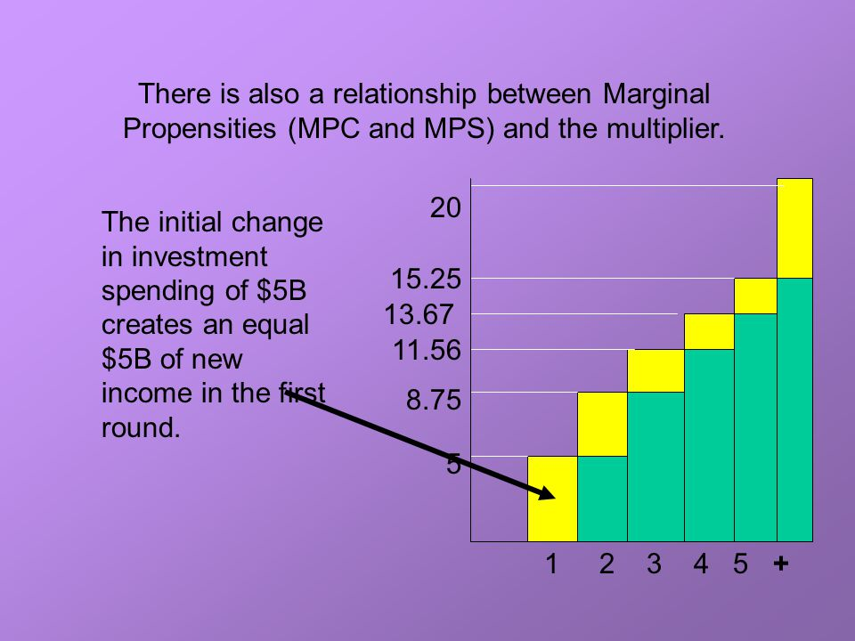 relationship btw mpc and mps