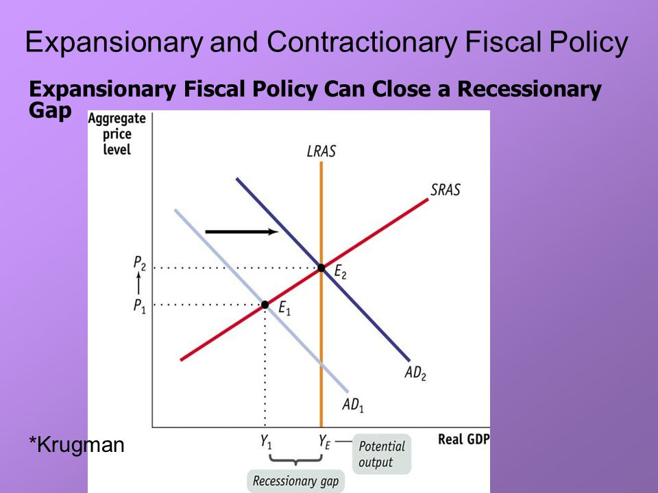 fiscal policy economics what does it mean to me ppt