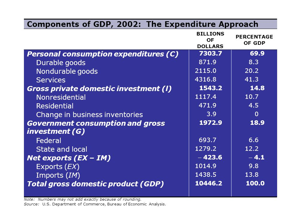 Components of GDP, 2002: The Expenditure Approach