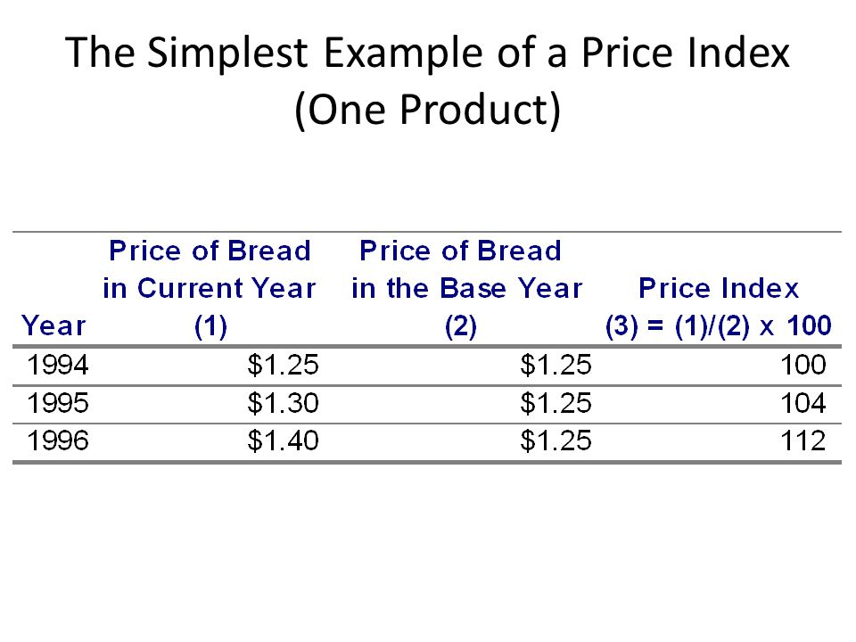 The Simplest Example of a Price Index (One Product)