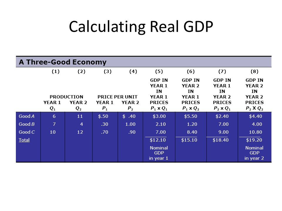 Calculating Real GDP A Three-Good Economy (1) (2) (3) (4) (5) (6) (7)