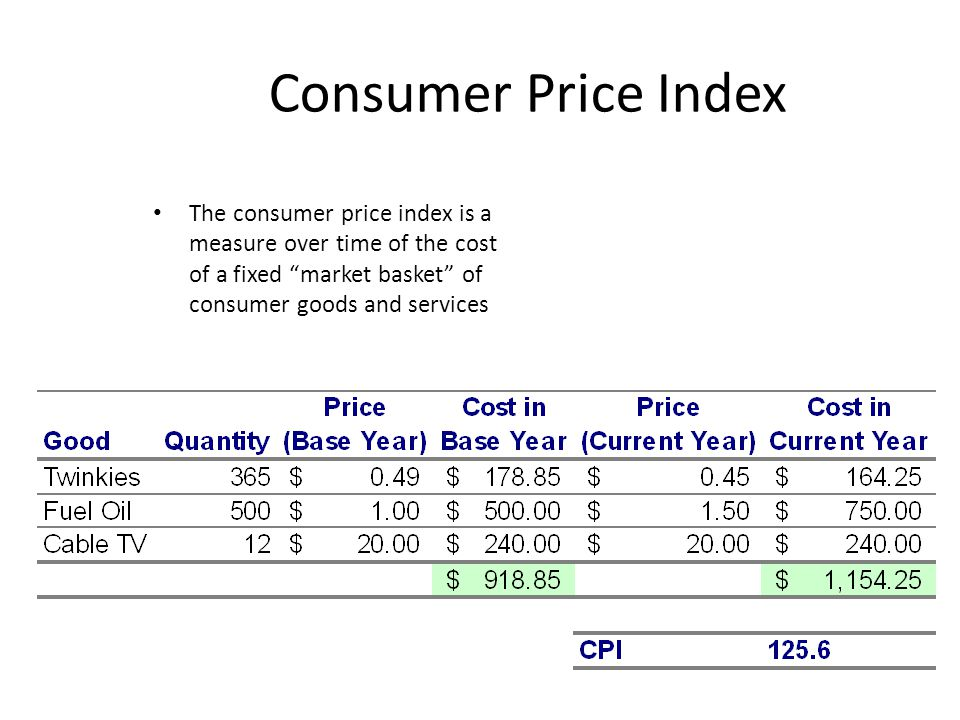 Consumer Price Index The consumer price index is a measure over time of the cost of a fixed market basket of consumer goods and services.