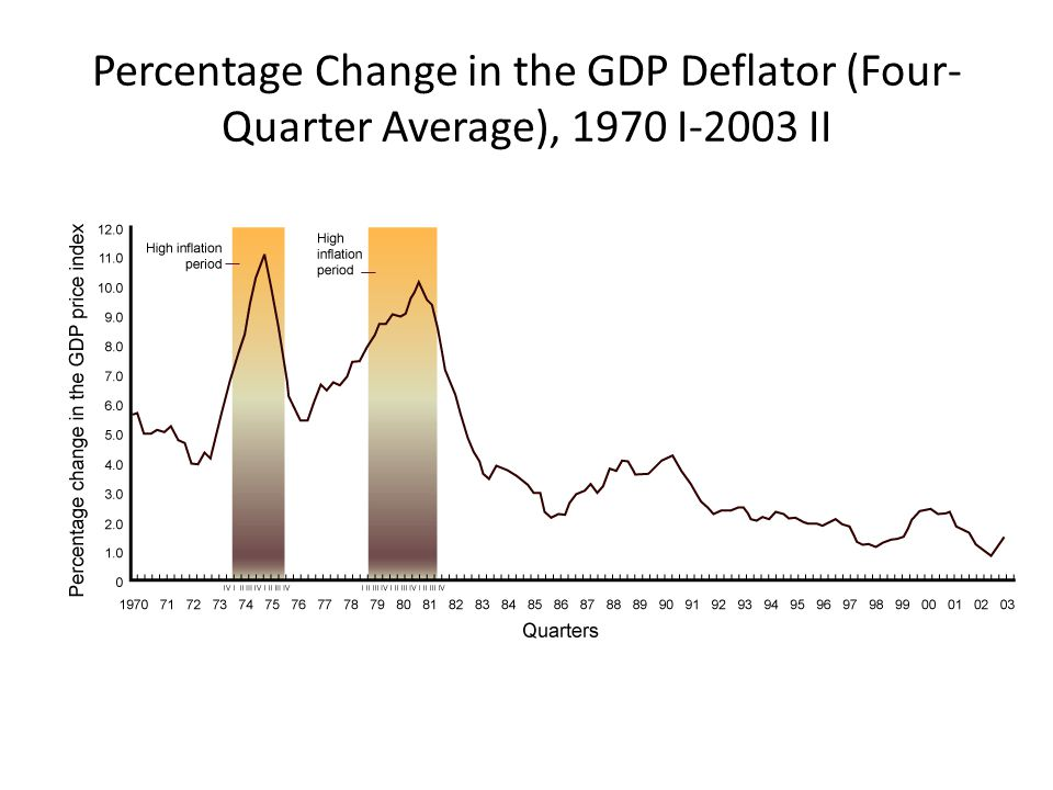 Percentage Change in the GDP Deflator (Four-Quarter Average), 1970 I-2003 II