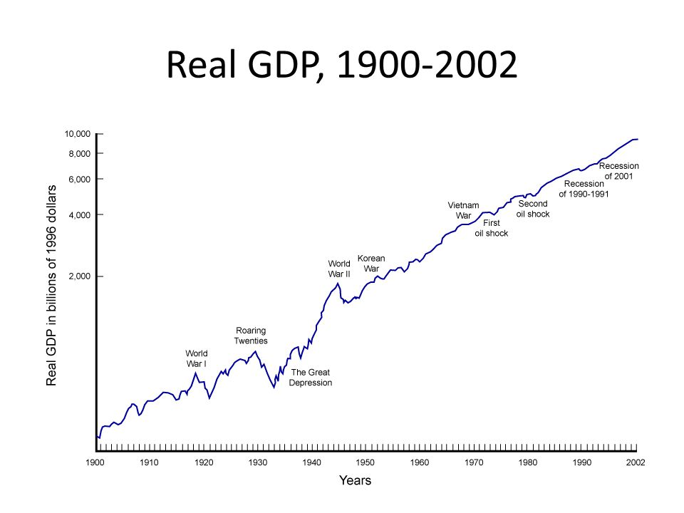 Real GDP,
