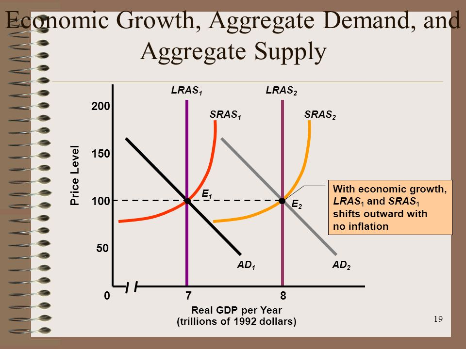 singapore aggregate demand and aggregate supply Sometimes, especially in textbooks, aggregate demand refers to an entire demand curve that looks like that in a typical marshallian supply and demand diagram.