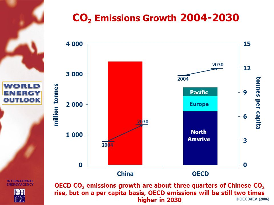 CO2 Emissions Growth China OECD