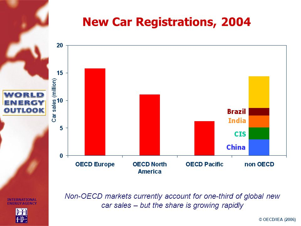 New Car Registrations, 2004 Non-OECD markets currently account for one-third of global new car sales – but the share is growing rapidly.