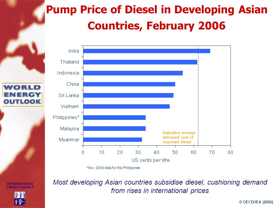 Pump Price of Diesel in Developing Asian Countries, February 2006