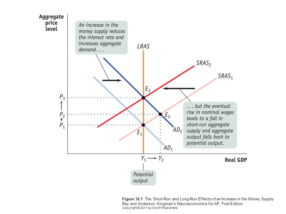 Figure 32.1 The Short-Run and Long-Run Effects of an Increase in the Money Supply Ray and Anderson: Krugman's Macroeconomics for AP, First Edition Copyright © 2011 by Worth Publishers
