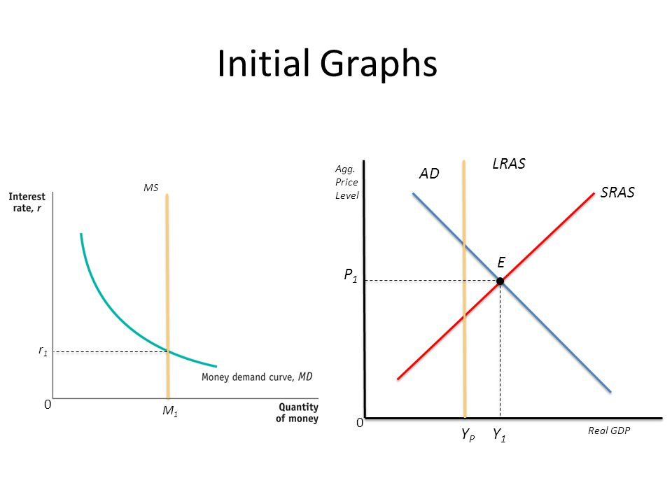 Initial Graphs LRAS SRAS AD E P1 Y1 YP r1 M1 Agg. Price Level MS