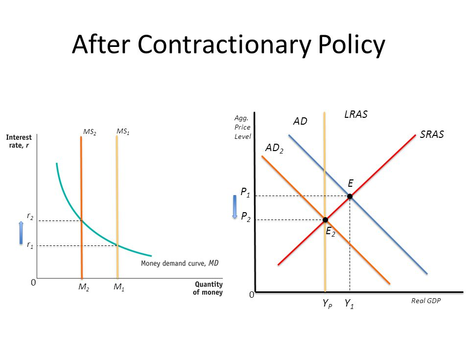After Contractionary Policy