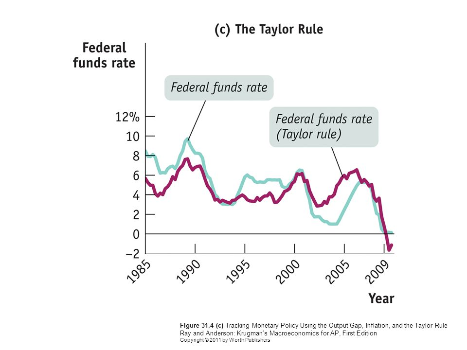 Figure 31.4 (c) Tracking Monetary Policy Using the Output Gap, Inflation, and the Taylor Rule Ray and Anderson: Krugman's Macroeconomics for AP, First Edition Copyright © 2011 by Worth Publishers