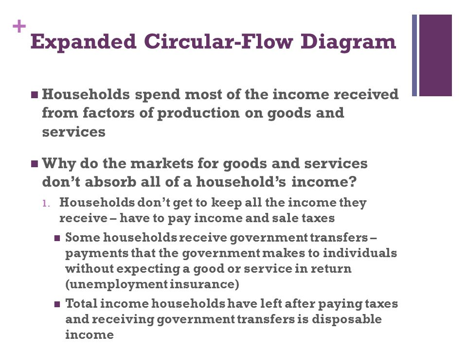 Expanded Circular-Flow Diagram