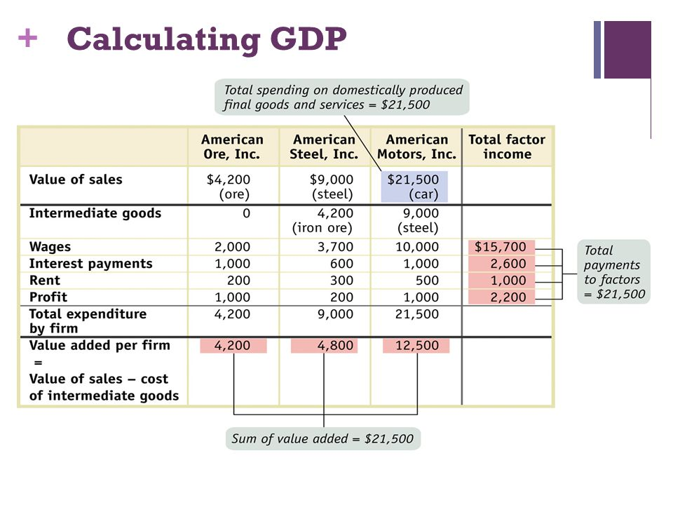 Calculating GDP Figure Caption: Figure 7-2: Calculating GDP