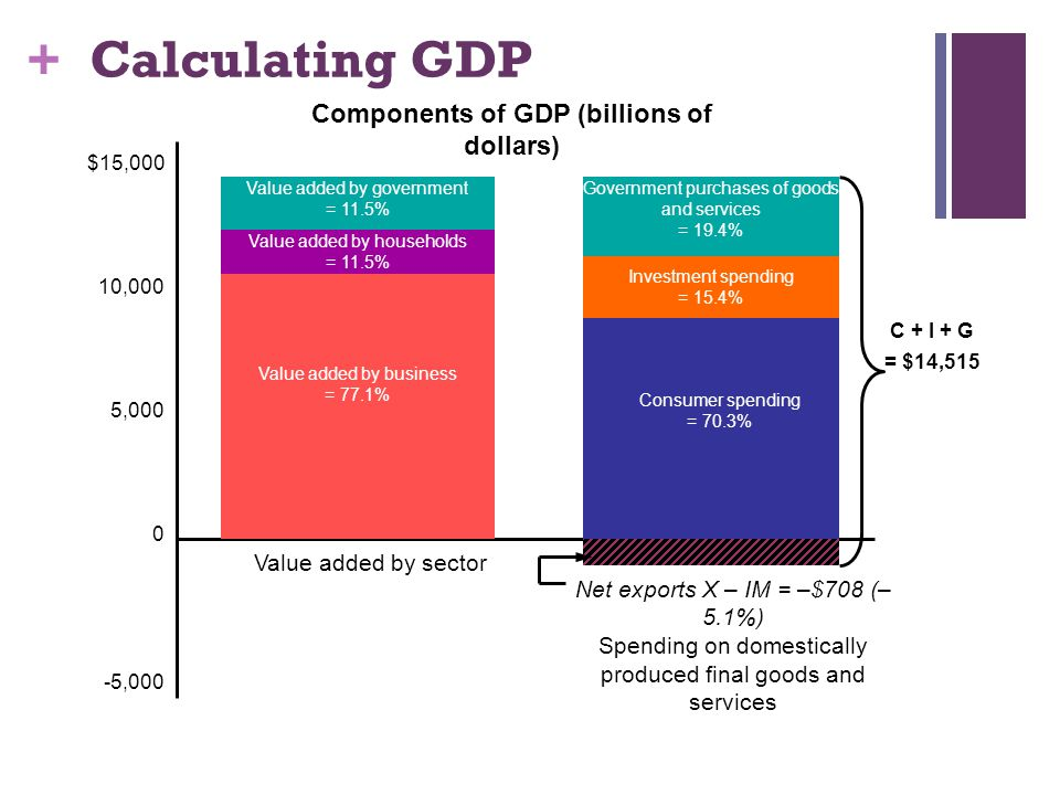 Components of GDP (billions of dollars)