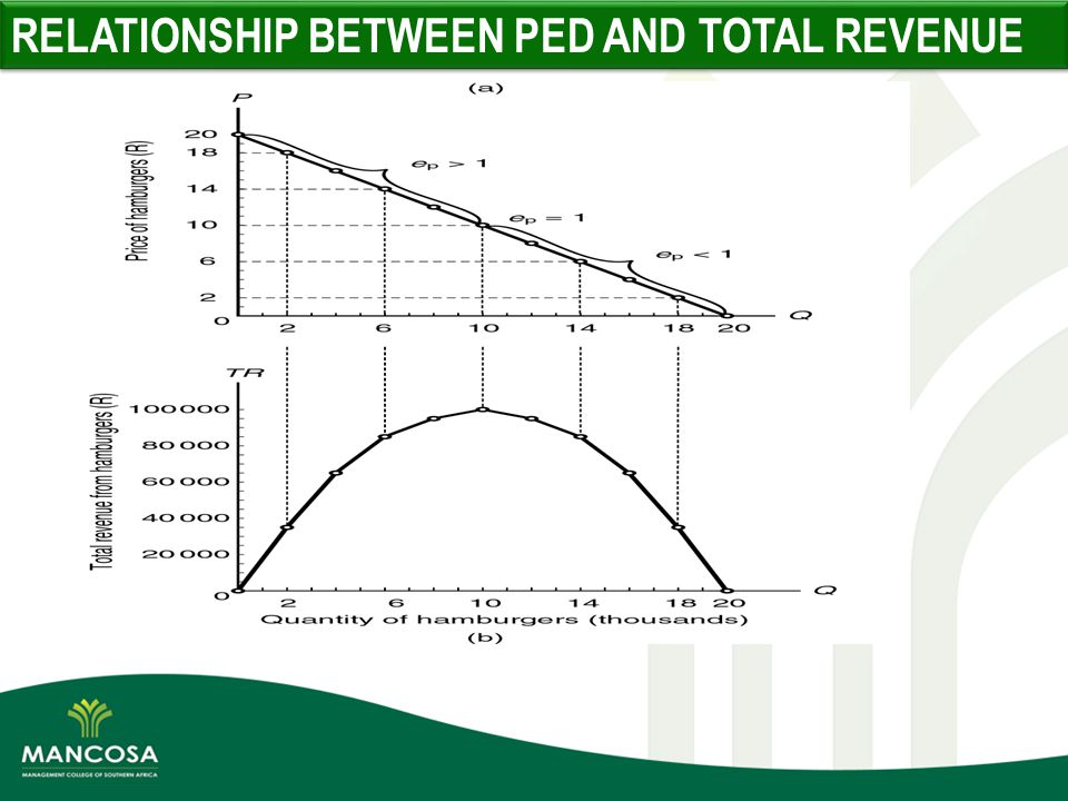 relationship between total cost and revenue