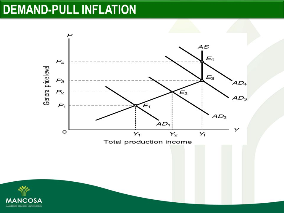 demand pull inflation Definition of demand pull inflation: sustained increase in the prices of goods and services resulting from a high demand, stimulated by easy credit and hire purchase.