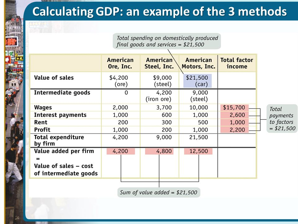 Calculating GDP: an example of the 3 methods