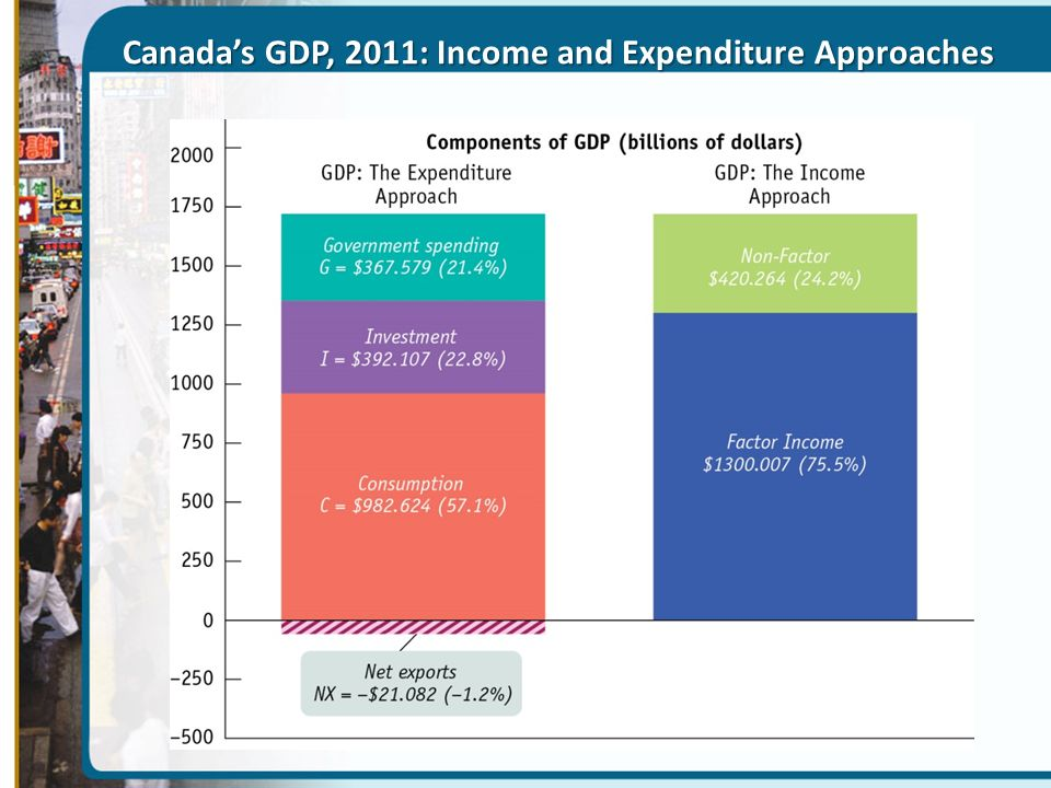 Canada's GDP, 2011: Income and Expenditure Approaches
