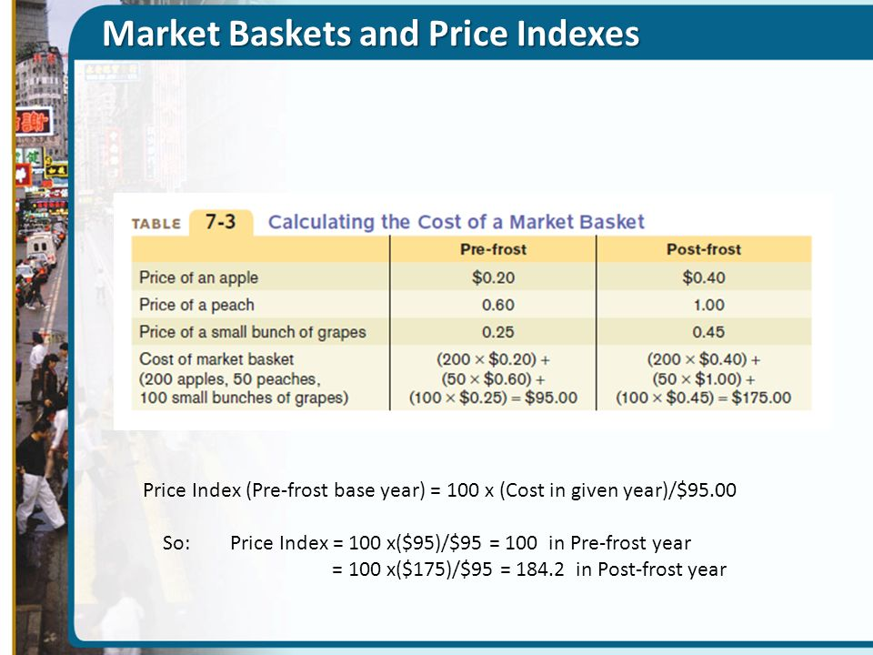 Market Baskets and Price Indexes