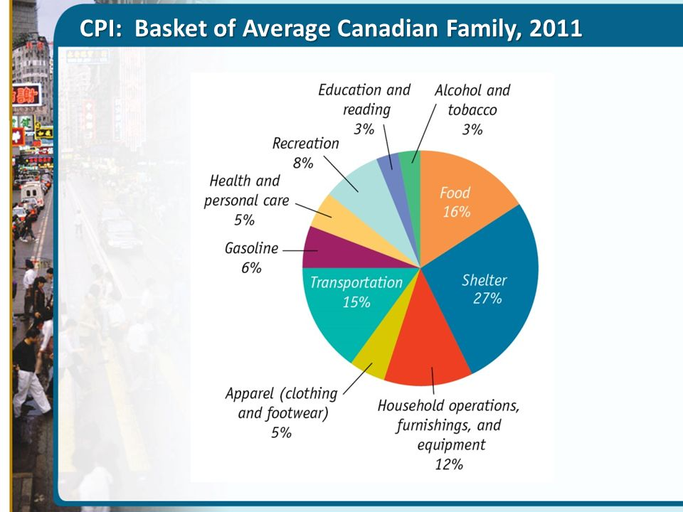 CPI: Basket of Average Canadian Family, 2011