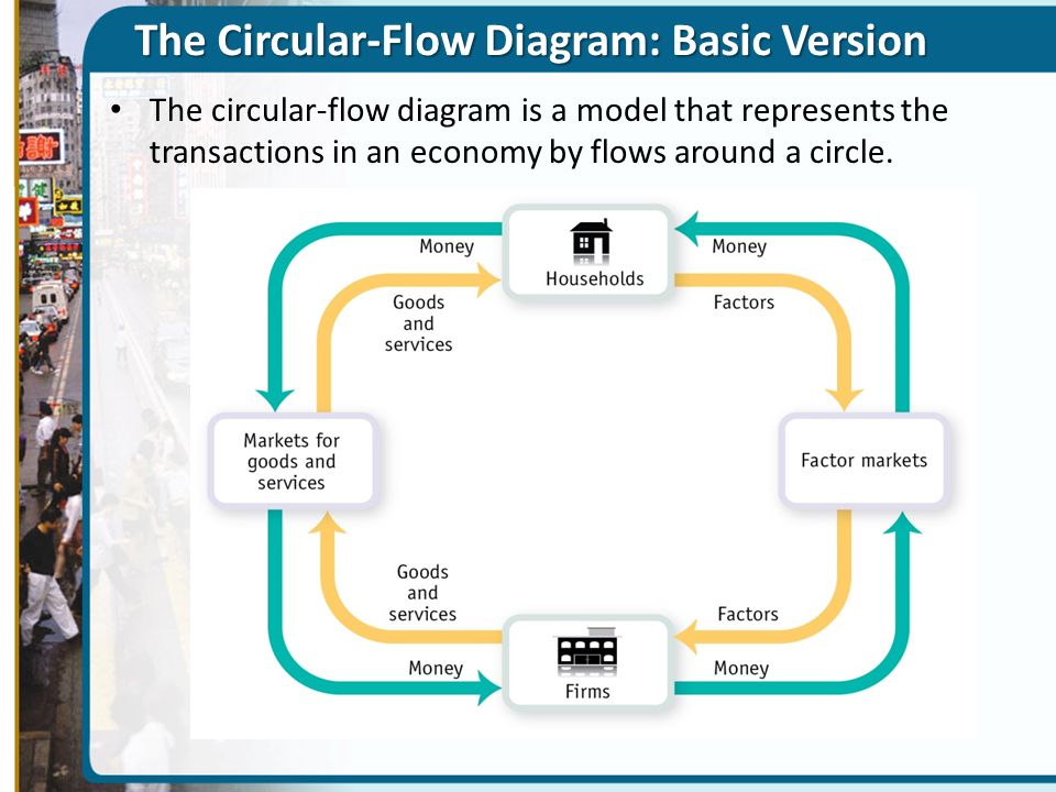 The Circular-Flow Diagram: Basic Version