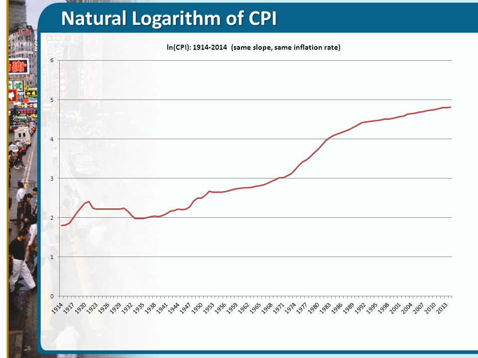 Natural Logarithm of CPI